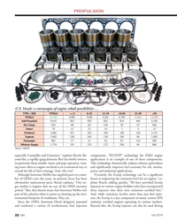 "MN Jul-19#32 . Be- components. ""ECOTIP"" technology for EMD engine  yond"