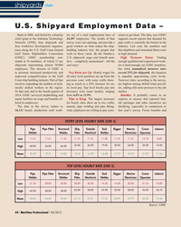 MP Q3-15#54  that demand for  Network (ATM), four shipyards and  survey