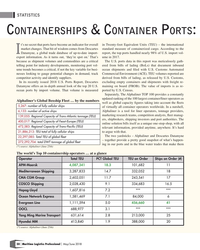 MP Q2-18#50  4,087,341 18.3 101,682 11 Mediterranean Shipping 3,287,833
