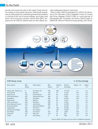 Marine Technology Magazine, page 44,  Oct 2013 Florida