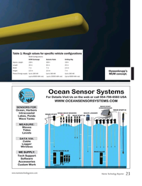 Marine Technology Magazine, page 23,  Jun 2019