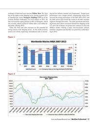 Maritime Logistics Professional Magazine, page 17,  Q4 2013 S&P 500