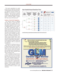 Maritime Logistics Professional Magazine, page 37,  Q2 2014 port Advisory Committee