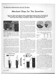 Maritime Reporter Magazine, page 7,  Jun 15, 1970
