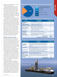 Offshore Engineer Magazine, page 43,  Aug 2017