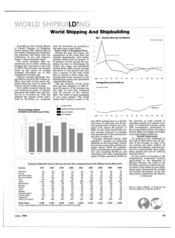 Maritime Reporter Magazine, page 65,  Jun 1986 Bulk carrier tonnage