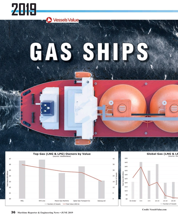 Market in Focus: Gas Ships
