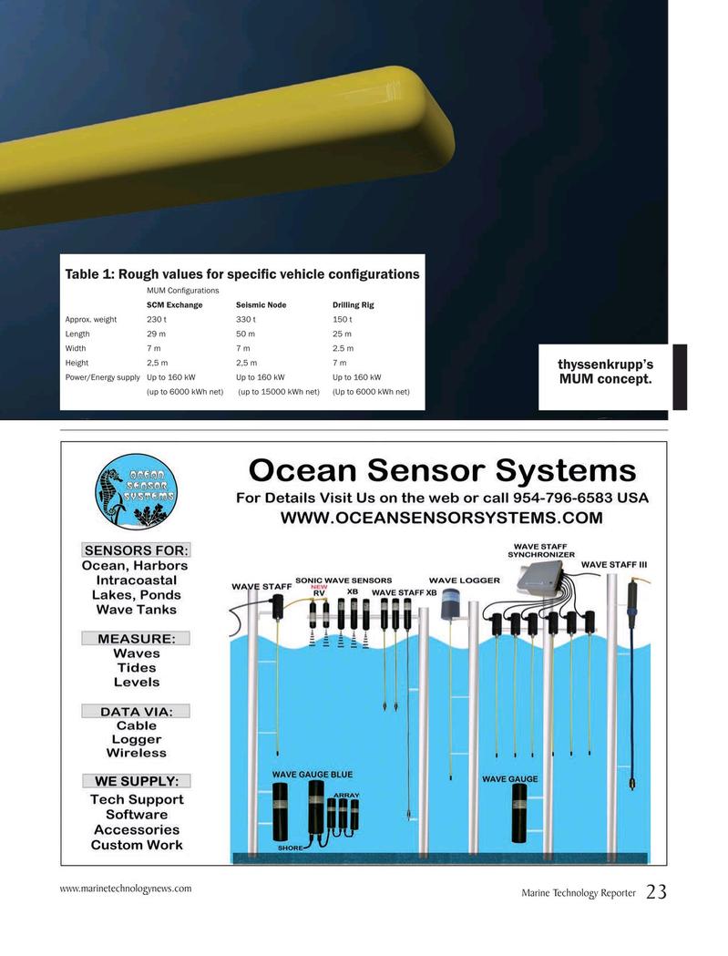Marine Technology Magazine, page 23,  Jun 2019