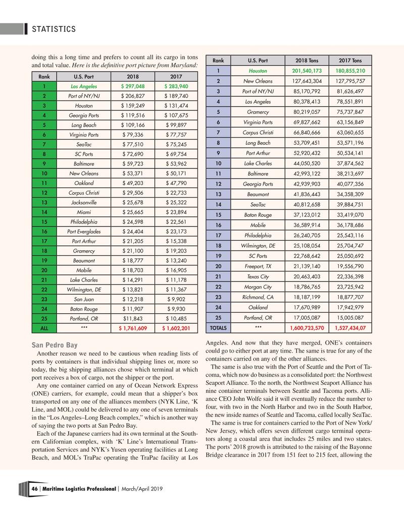 Maritime Logistics Professional Magazine, page 46,  Mar/Apr 2019