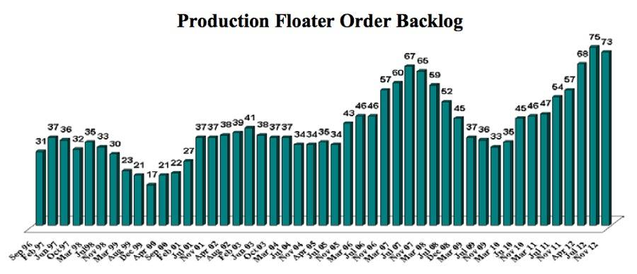 Production Floater Order Backlog: Image credit IMA