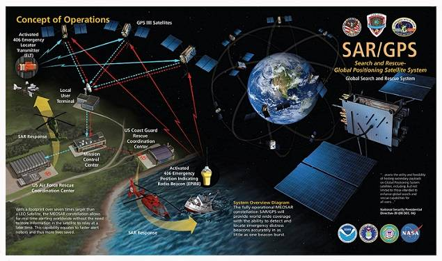 Cospas-Sarsat is an international, humanitarian search and rescue system that uses satellites to detect and locate emergency beacons carried by ships, aircraft, or individuals. The system consists of a network of satellites, ground stations, mission control centers, and rescue coordination centers. For more information click the above image.