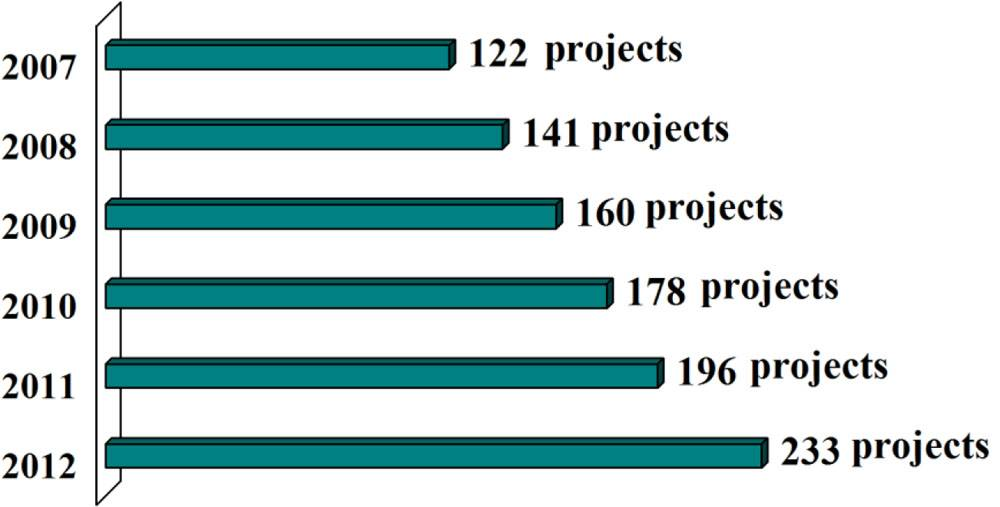 File Growing Number of Floating Production Projects in the Planning Stage (Number of projects as of July each year) - Source: IMA