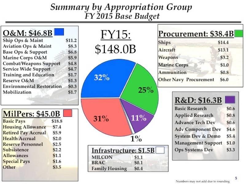 Navys US$148-Billion FY 2015 BUDGET: Tough