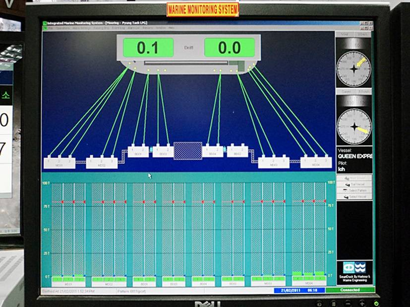 Marine Monitoring System : Monitoring system takes guesswork out of mooring