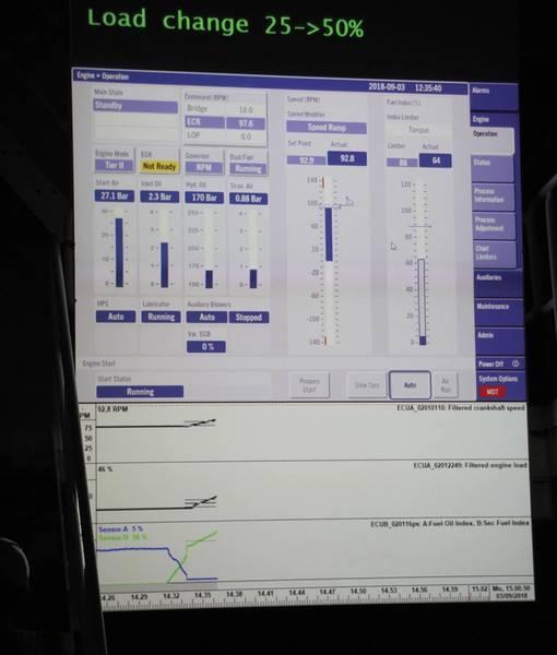 Δοκιμαστικό διάγραμμα δοκιμής σε πραγματικό χρόνο του φορτωμένου κινητήρα LPG. Εικόνες: © MAN ES