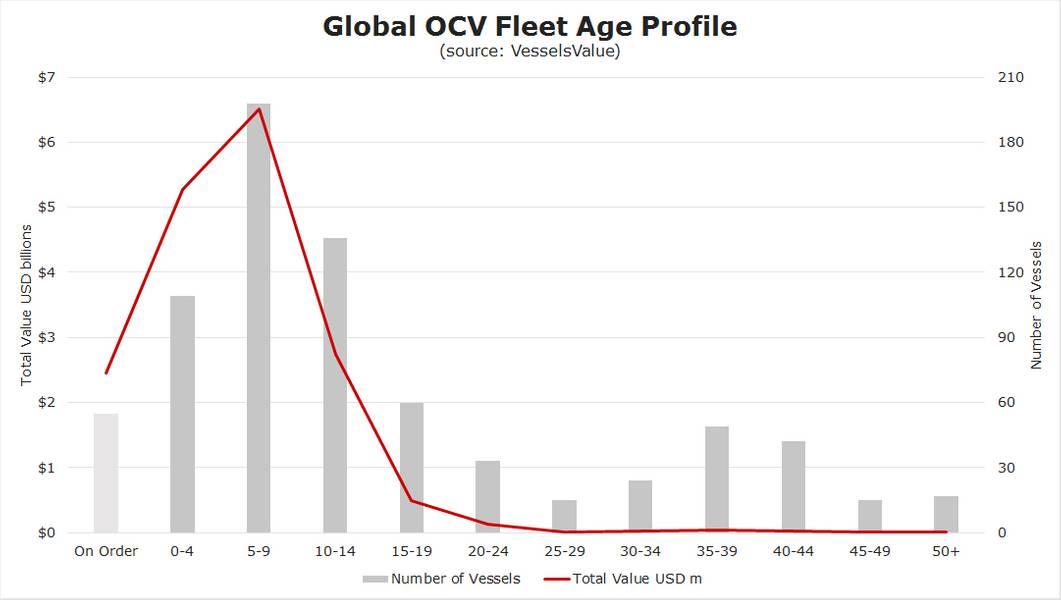 المصدر: قيمة السفن