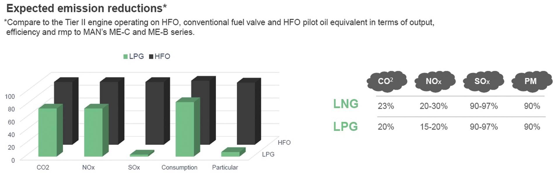 خفض الانبعاثات المتوقع لمحرك غاز البترول المسال. الصور: © MAN ES