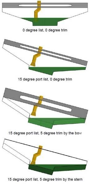 図1:EL FAROの主エンジン潤滑油溜めおよびオフセンター、後部吸入ベルマウス。潤滑油は緑色で表示されています。ポンプが吸引を維持する能力は、船舶リスト、トリム、および動作、およびサンプ内の油の量によって影響を受ける。 (出典:米沿岸警備隊)