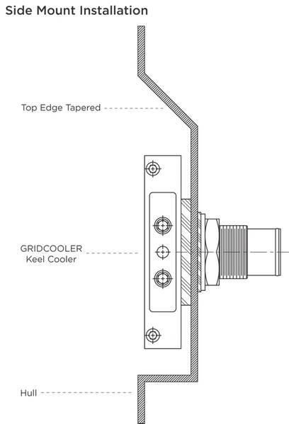 在船体侧面安装龙骨冷却器时,在凹槽顶部创建一个斜面或锥形边缘。这促进了自然对流并允许热量逸出。