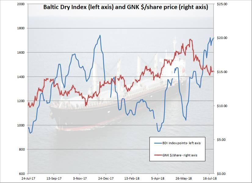 (चार्ट: बी पार्कर)
