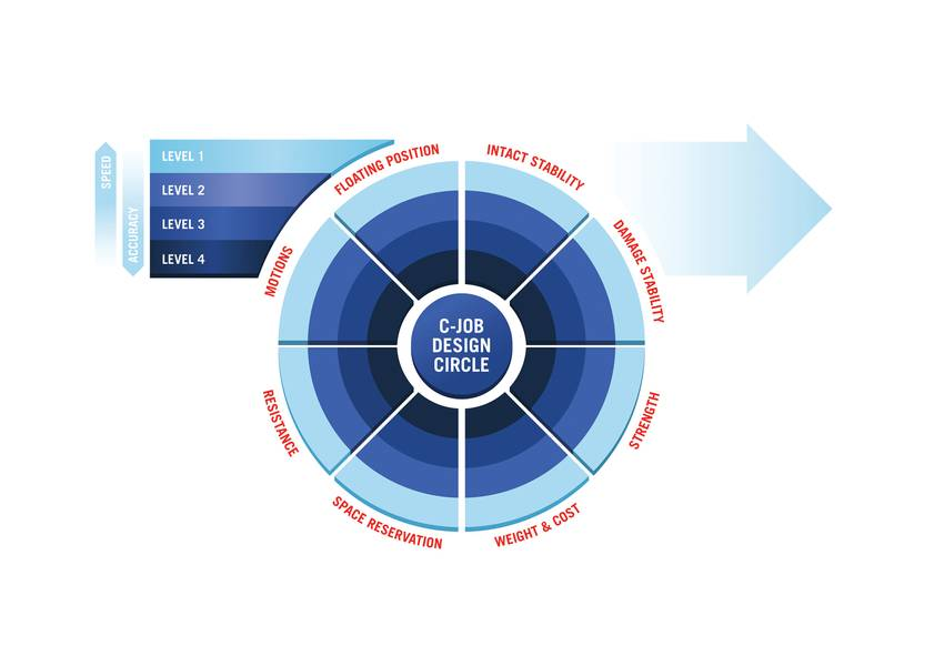 C-Job Naval Architects 'Design Circle. Imagen: C-Job
