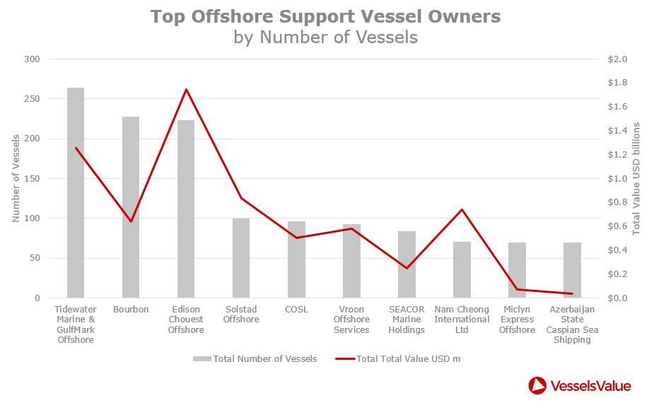 Principales partes interesadas de OSV (CRÉDITO: VesselsValue)