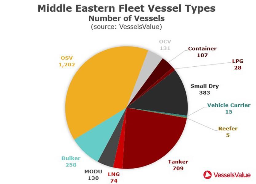 Quelle: VesselsValue