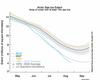 Arctic Sea Ice Graph: Image courtesy of NSIDC