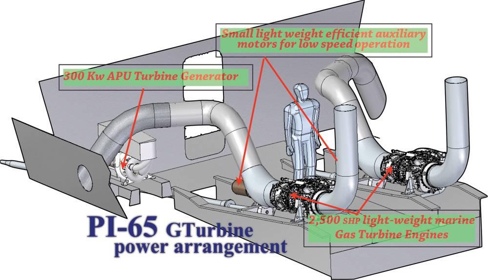 Small Gas Turbine Apu