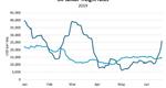 Chart: BIMCO