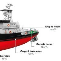 A look at the typical areas most frequently seen as the scene of common accidents on board workboats. (source: European Maritime Safety Agency [EMSA])