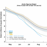 Arctic Sea Ice Graph: Image courtesy of NSIDC