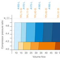 Comparison of volume flow ranges between A100-L turbochargers and their TPL-B predecessors.