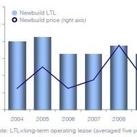Development of per diem rental rates and ex-factory prices for newbuild 20ft standard container placed on long-term operating lease (LTL), 2004-16 (Source: Drewry Maritime Research)