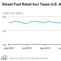 Diesel chart courtesy of EIA