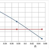 Fig. 12: Determination of self-propulsion point by interpolation.