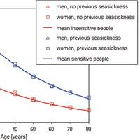 Figure 1/2: Seasickness sensitivity factor as function of age (left); sensitivity factor as function of exposure (right). (Image MARIN)