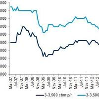 Freight Rates (Source: Drewry's LPG Forecaster)