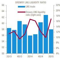 Global LNG Trade and Drewry LNG Liquidity Ratio per quarter (2013-2015YTD). Source: Drewry Maritime Research