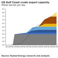 Graph: Rystad Energy
