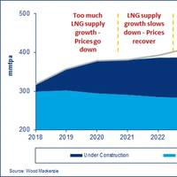 Graph: Wood Mackenzie