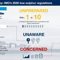 Graphics: Drewry Supply Chain Advisors - IMO 2020 Global Emissions Regulation Survey Sept 2018