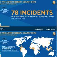 Graphics: IMB Piracy Reporting Centre (PRC)