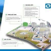 Graphics: Polskie LNG