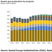 Graphics: Rystad Energy