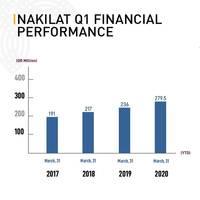 Image: Nakilat