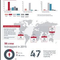 Maritime Crime Figures for 2015