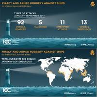 Graphics: International Chamber of Commerce's (ICC) International Maritime Bureau's (IMB)
