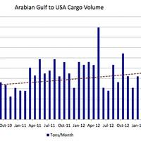 Saudi crude & the US market: Chart courtesy of Poten & Partners