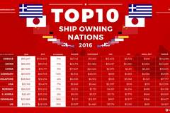 Top 10 Shipowning Nations by Value